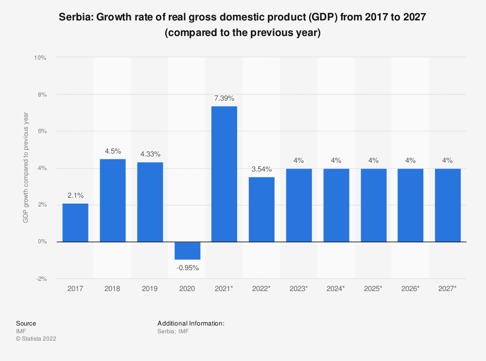 Statistic: Serbia: Growth rate of real gross domestic product (GDP) from 2014 to 2024 (compared to the previous year) | Statista