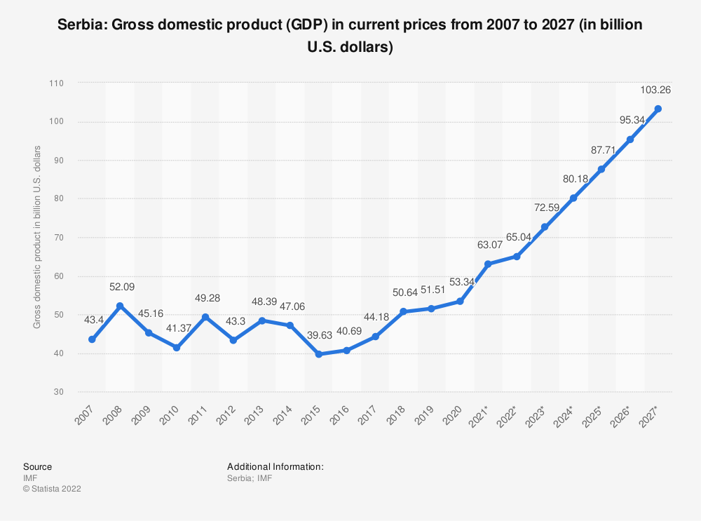 Statistic: Serbia: Gross domestic product (GDP) in current prices from 2014 to 2024 (in billion U.S. dollars) | Statista