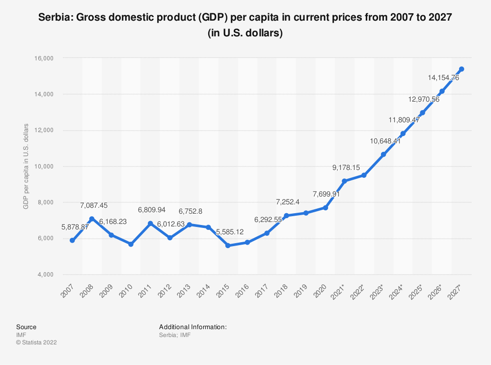Statistic: Serbia: Gross domestic product (GDP) per capita in current prices from 2014 to 2024 (in U.S. dollars) | Statista