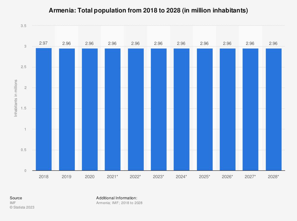 Statistic: Armenia: Total population from 2014 to 2024 (in million inhabitants) | Statista