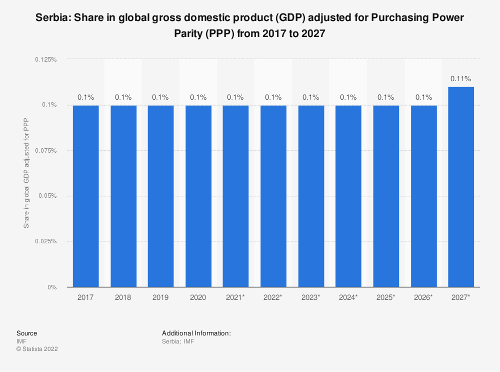 Statistic: Serbia: Share in global gross domestic product (GDP) adjusted for Purchasing Power Parity (PPP) from 2014 to 2024 | Statista