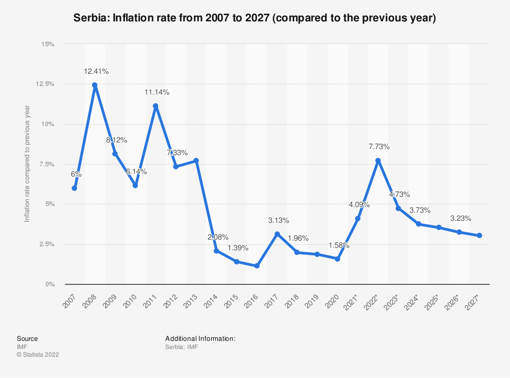 Statistic: Serbia: Inflation rate from 2004 to 2024 (compared to the previous year) | Statista