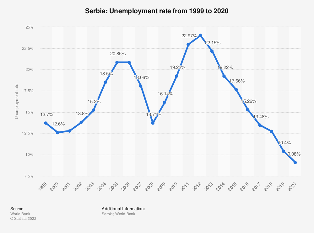 Statistic: Serbia: Unemployment rate from 2008 to 2018 | Statista
