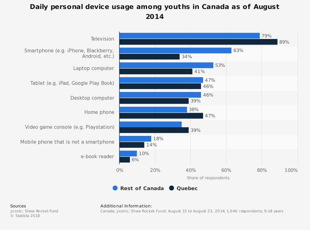 Statistic: Daily personal device usage among youths in Canada as of August 2014 | Statista