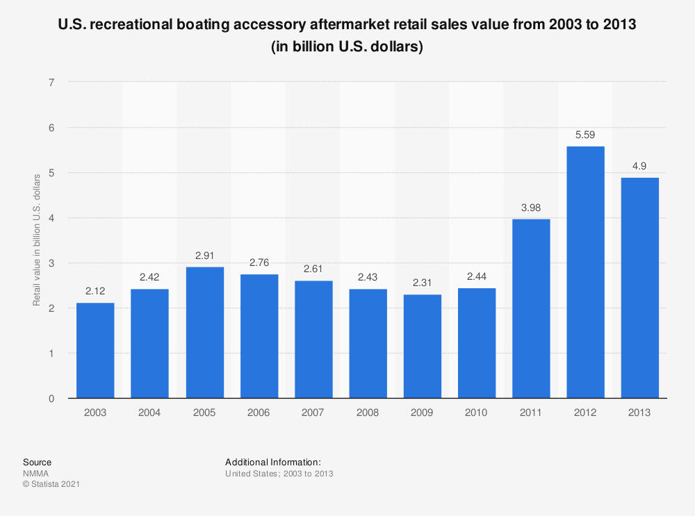 Statistic: U.S. recreational boating accessory aftermarket retail sales value from 2003 to 2013 (in billion U.S. dollars) | Statista