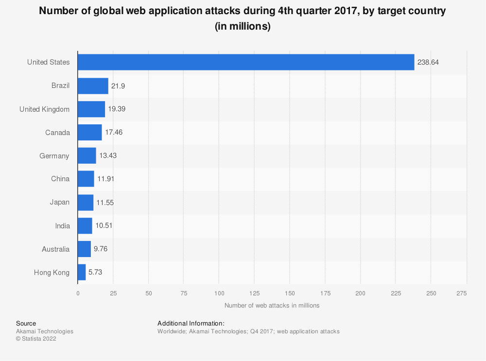 Statistic: Number of global web application attacks during 3rd quarter 2017, by target country (in millions) | Statista
