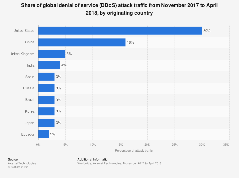 Statistic: Share of global denial of service (DDoS) attack traffic from November 2017 to April 2018, by originating country | Statista