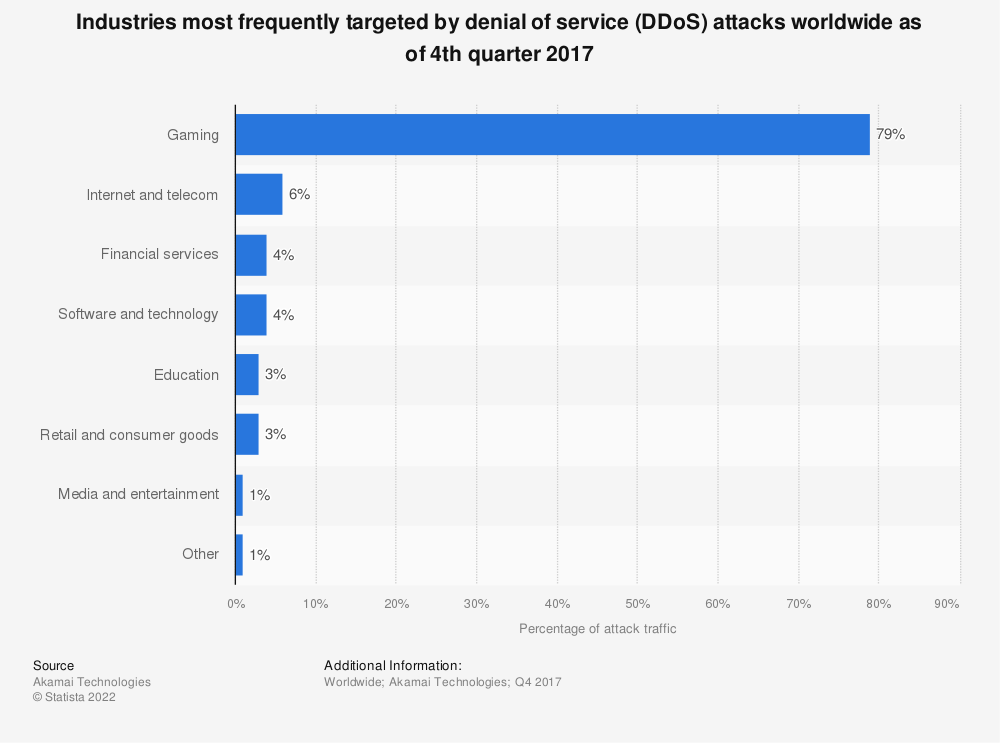 Statistic: Industries most frequently targeted by denial of service (DDoS) attacks worldwide as of 4th quarter 2017 | Statista