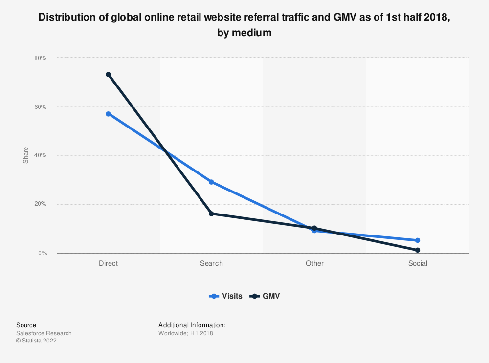 Statistic: Distribution of global online retail website referral traffic and GMV as of 1st half 2018, by medium | Statista