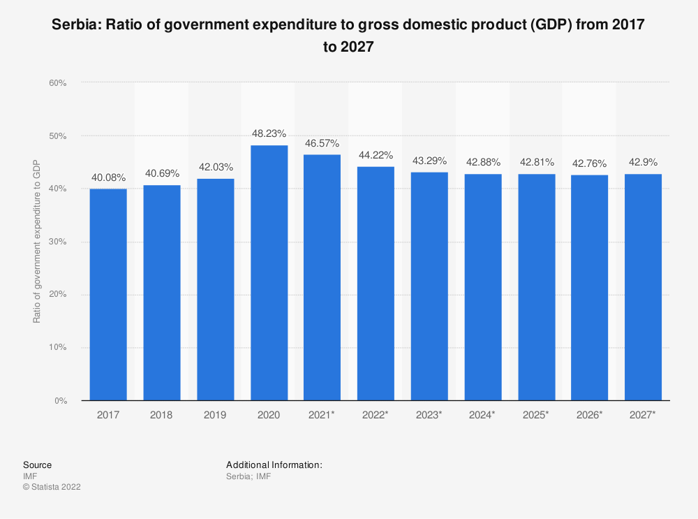 Statistic: Serbia: Ratio of government expenditure to gross domestic product (GDP) from 2014 to 2024 | Statista