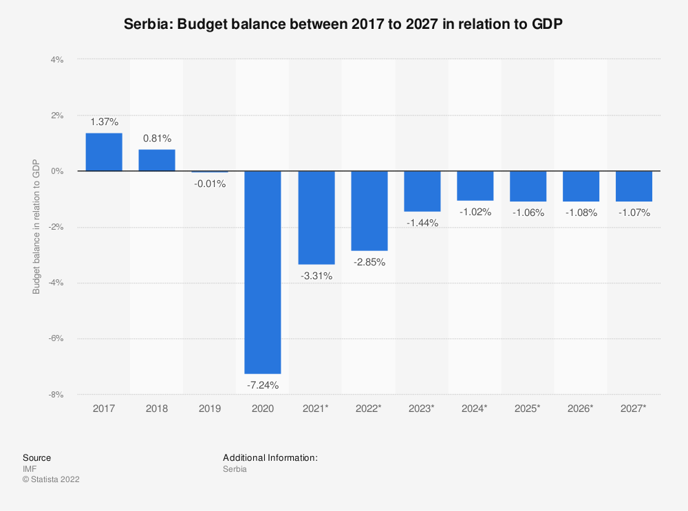 Statistic: Serbia: Budget balance between 2014 to 2024 in relation to GDP | Statista