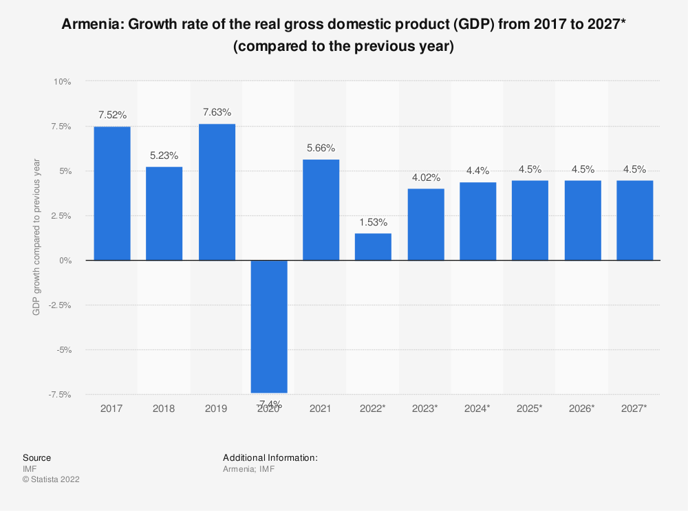 Statistic: Armenia: Growth rate of the real gross domestic product (GDP) from 2009 to 2021* (compared to the previous year) | Statista