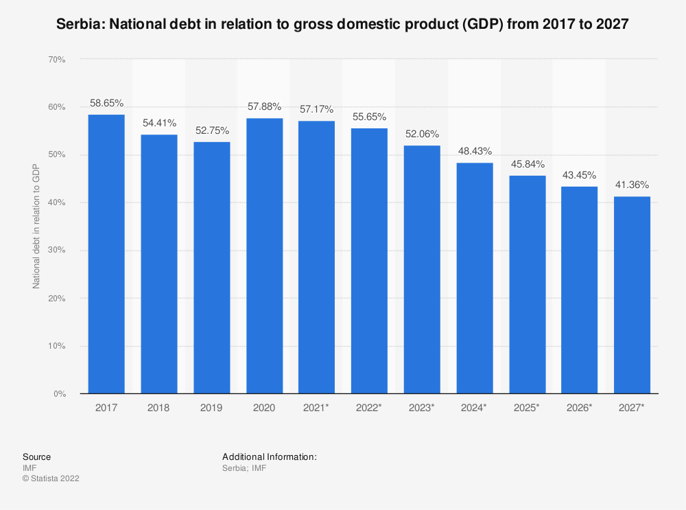 Statistic: Serbia: National debt in relation to gross domestic product (GDP) from 2014 to 2024 | Statista