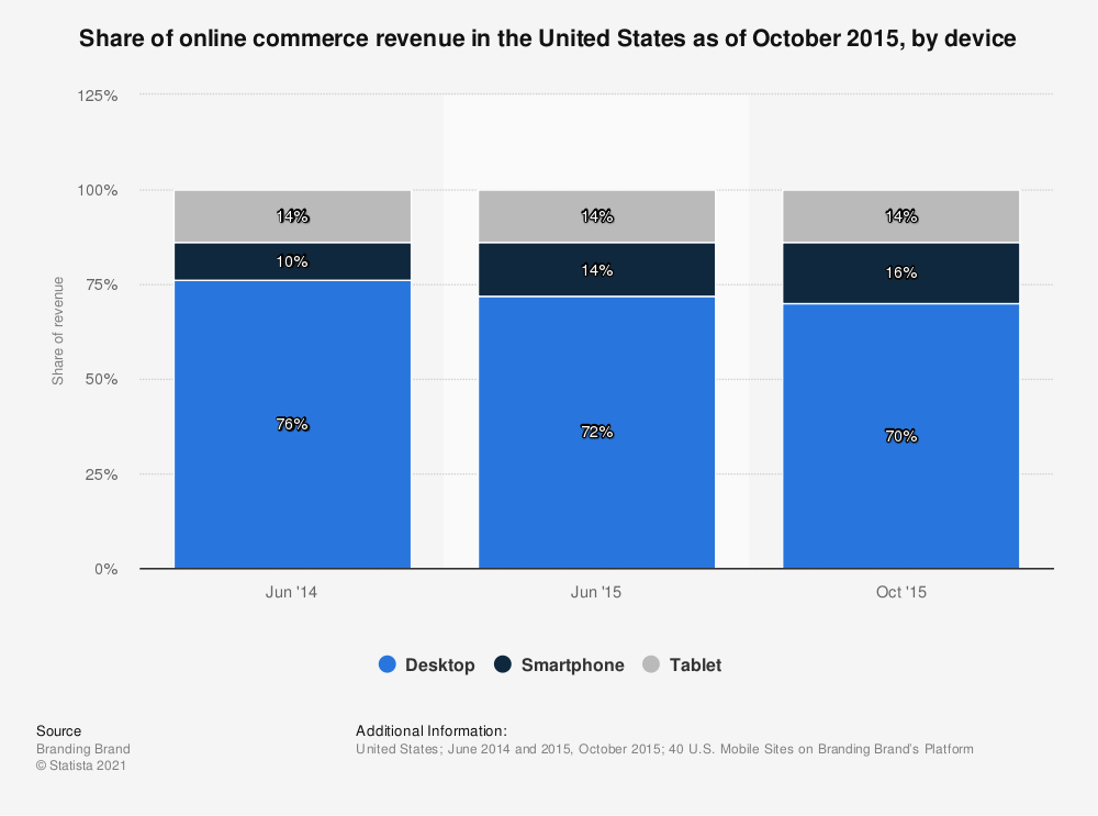 Statistic: Share of online commerce revenue in the United States as of October 2015, by device | Statista