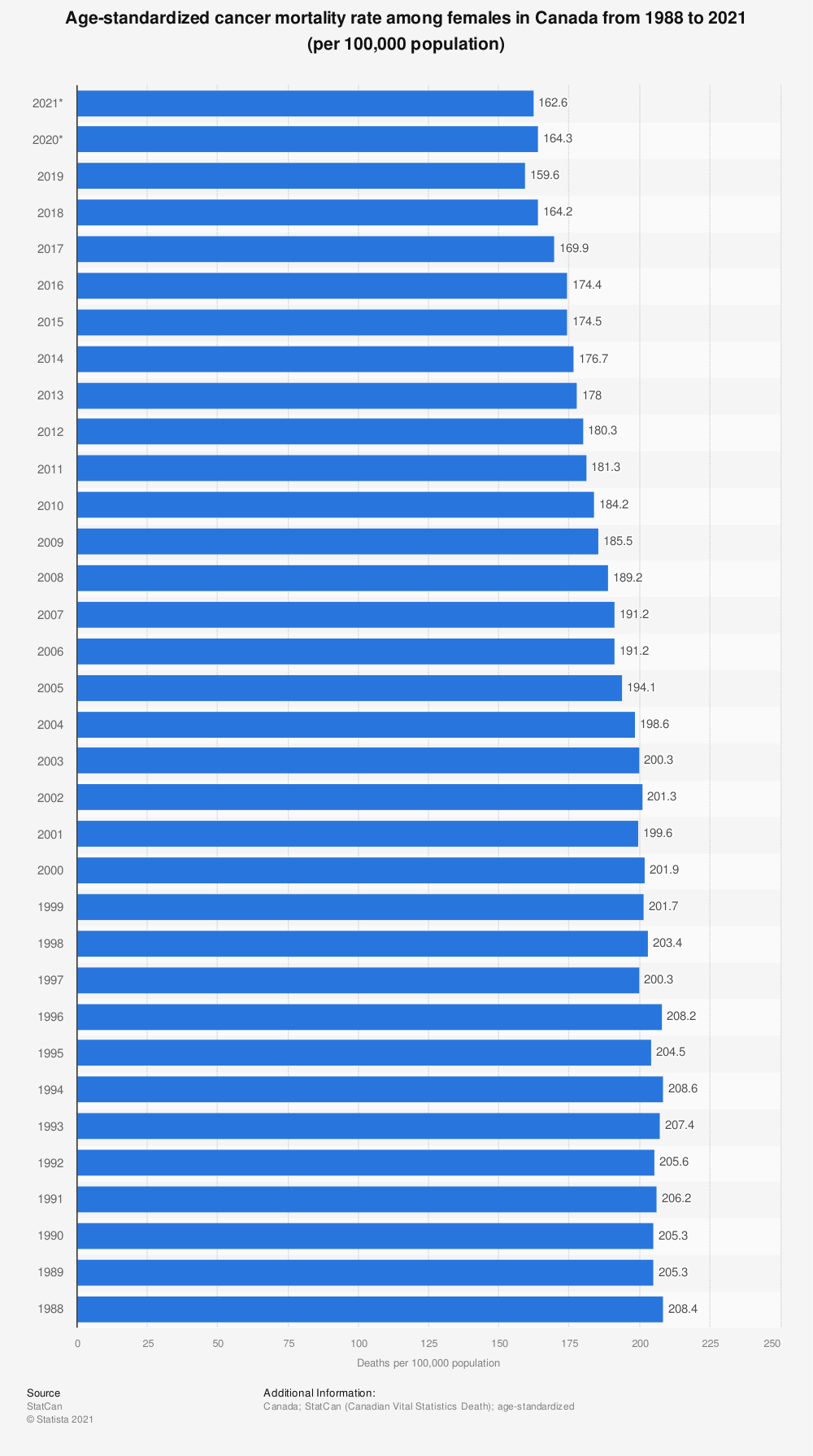 Statistic: Age-standardized cancer mortality rate among females in Canada from 1988 to 2017 (per 100,000 population) | Statista