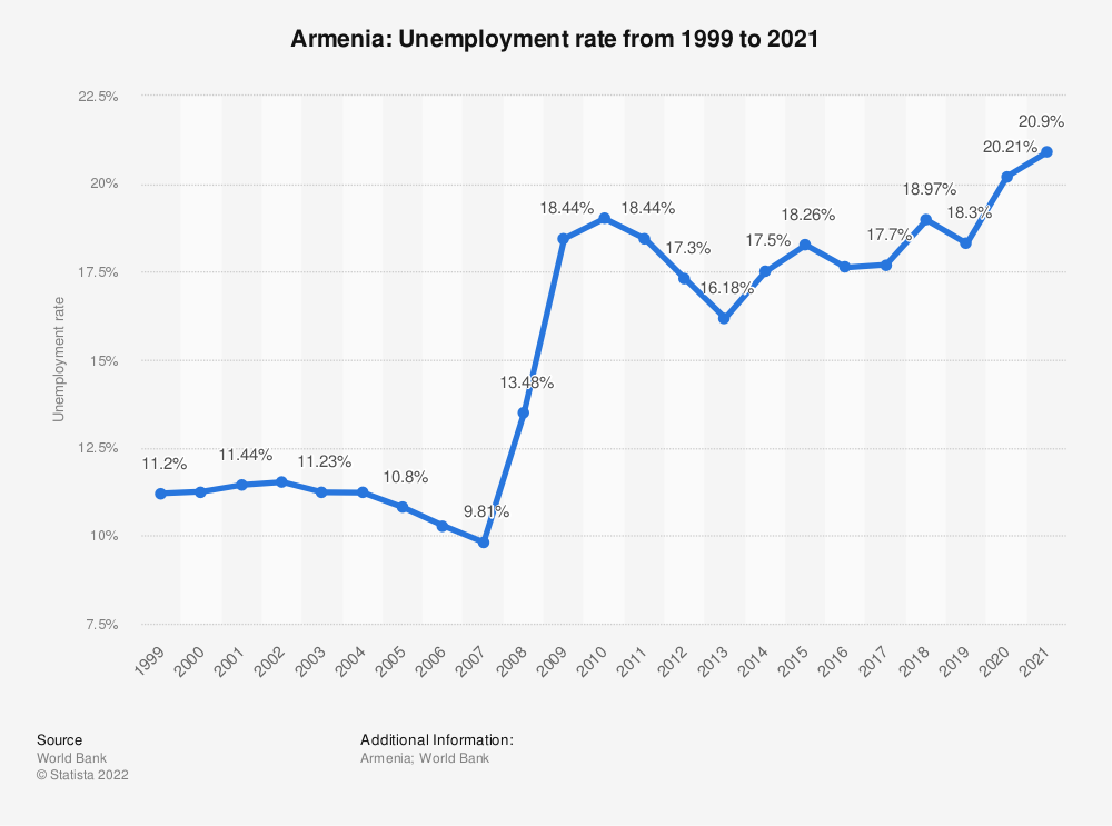 Statistic: Armenia: Unemployment rate from 1999 to 2020 | Statista