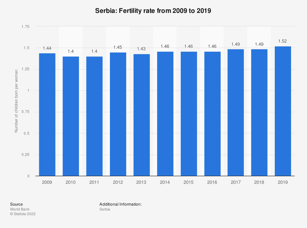 Statistic: Serbia: Fertility rate from 2007 to 2017 | Statista