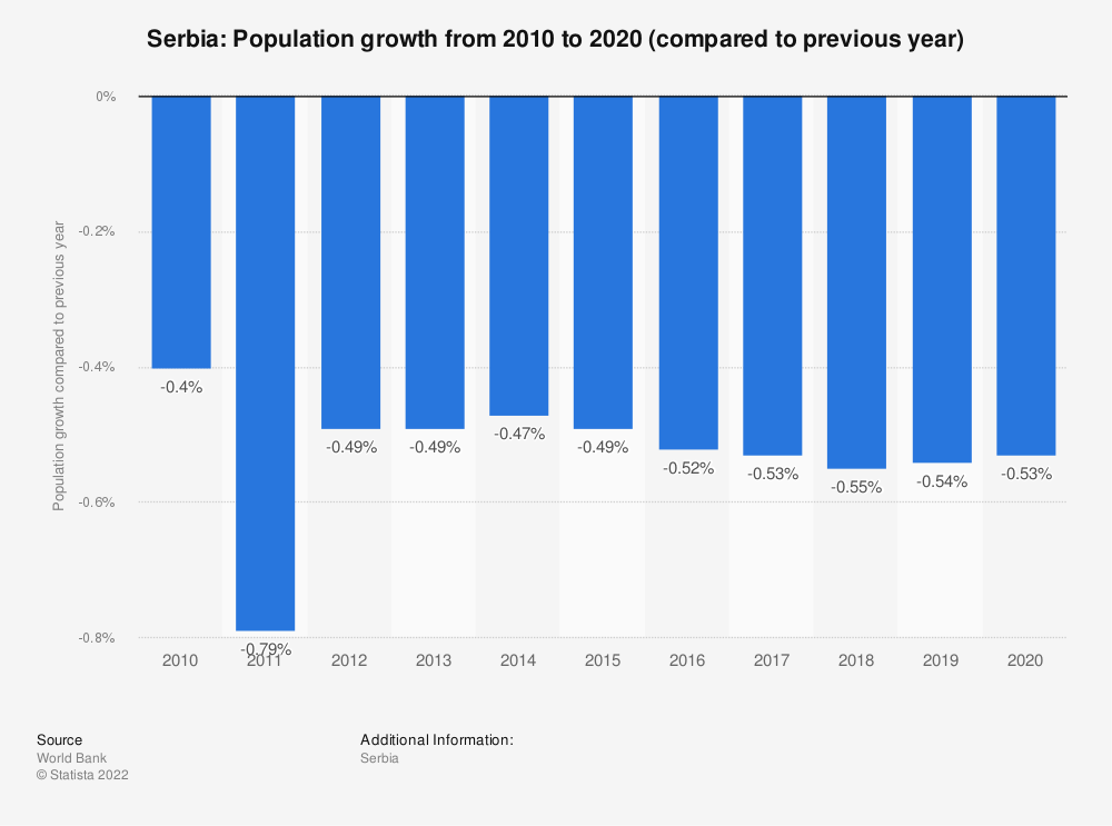 Statistic: Serbia: Population growth from 2010 to 2020 (compared to previous year) | Statista