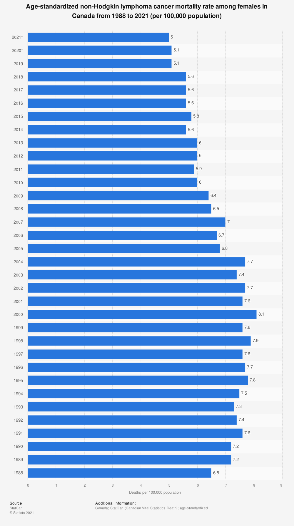 Statistic: Age-standardized non-Hodgkin lymphoma cancer mortality rate among females in Canada from 1988 to 2017 (per 100,000 population) | Statista