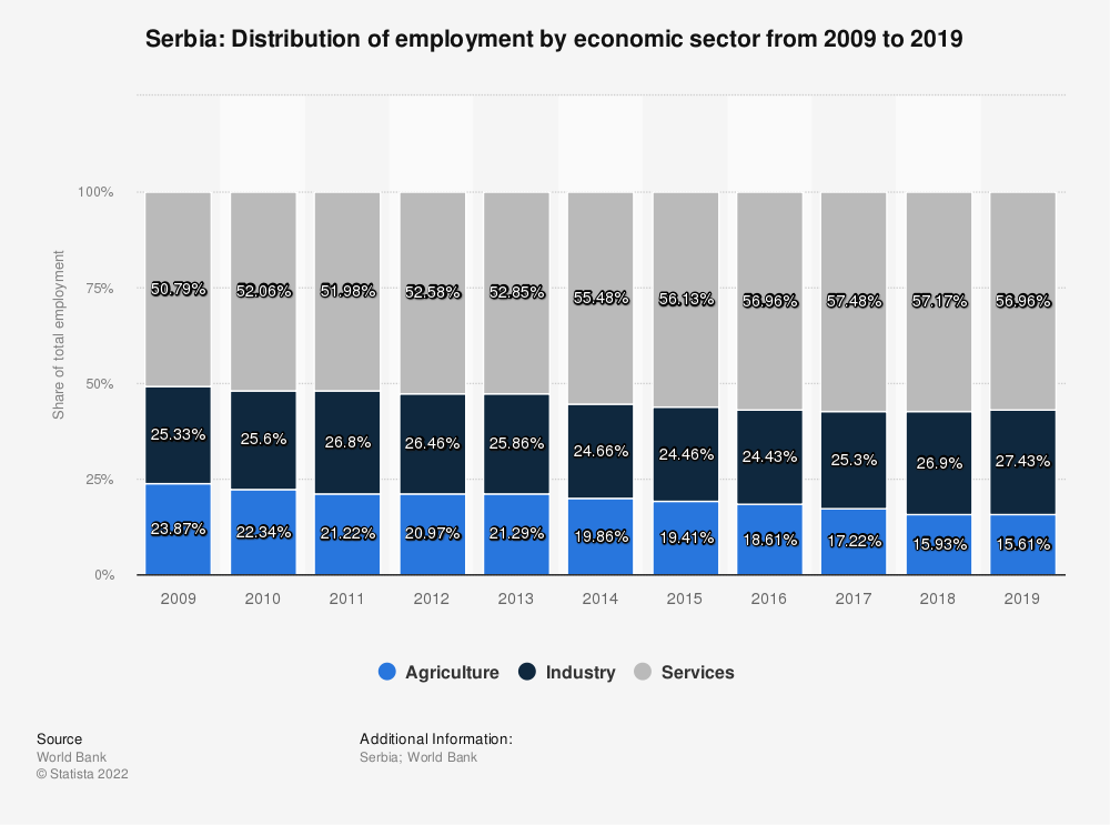 Statistic: Serbia: Distribution of employment by economic sector from 2008 to 2018 | Statista