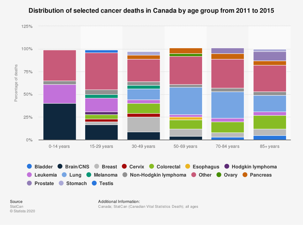 Statistic: Distribution of selected cancer deaths in Canada by age group from 2008 to 2012 | Statista