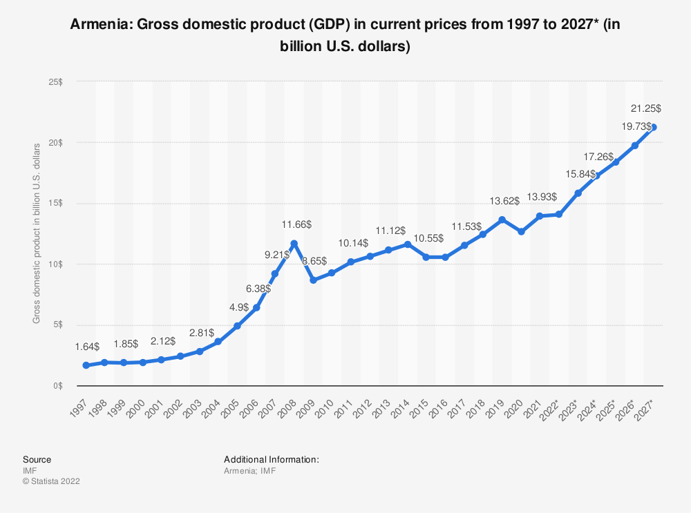 Statistic: Armenia: Gross domestic product (GDP) in current prices from 1994 to 2021* (in billion international dollars) | Statista