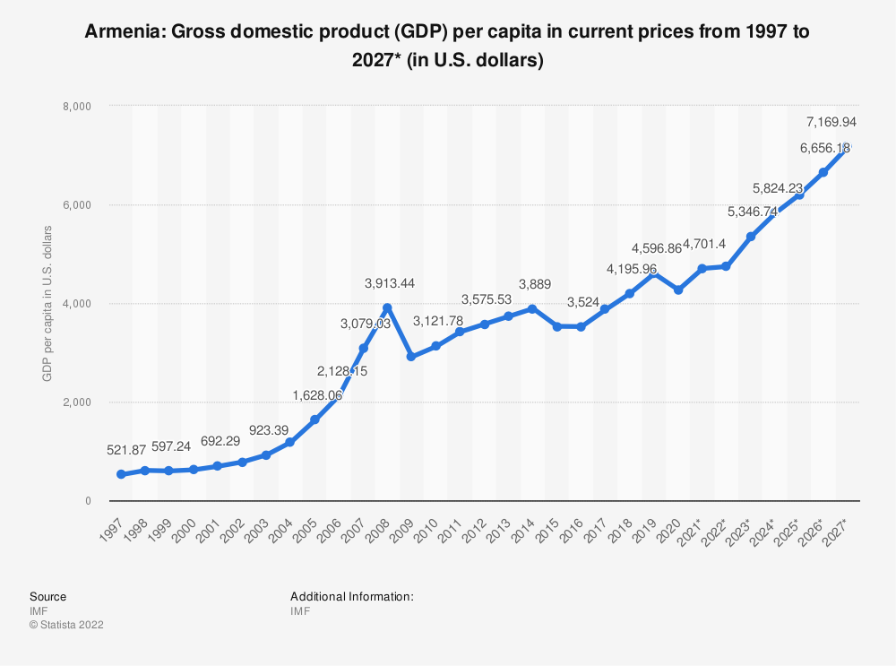 Statistic: Armenia: Gross domestic product (GDP) per capita in current prices from 1994 to 2024* (in U.S. dollars) | Statista