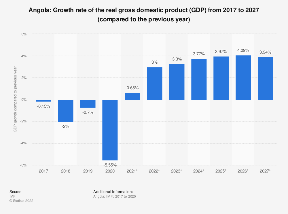 Statistic: Angola: Growth rate of the real gross domestic product (GDP) from 2009 to 2021* (compared to the previous year) | Statista