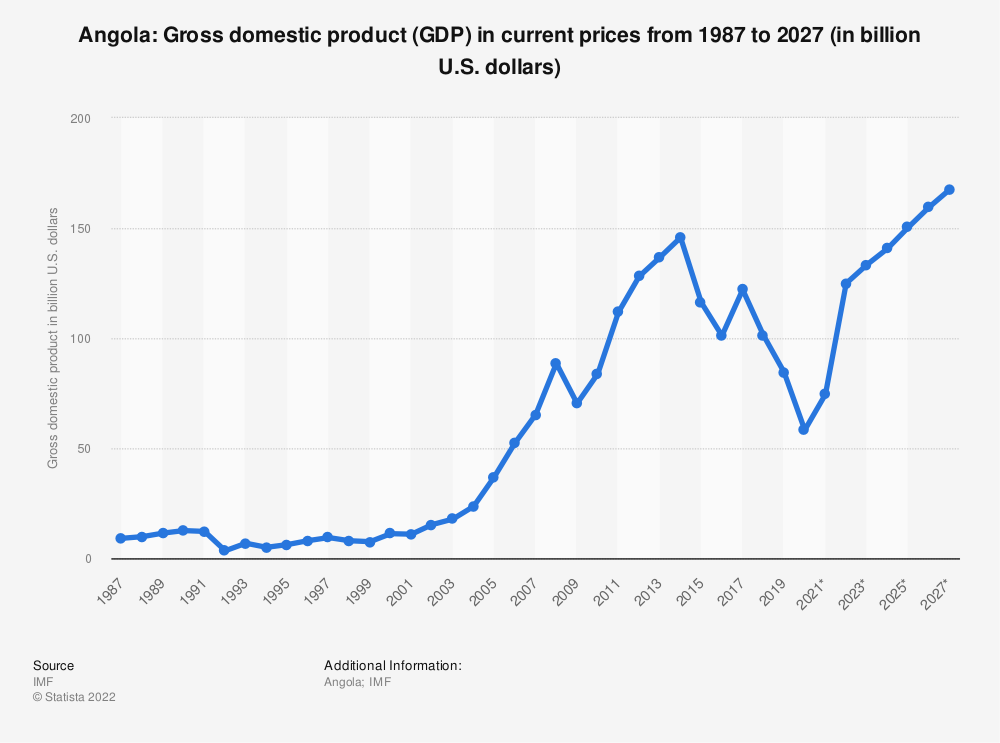 Statistic: Angola: Gross domestic product (GDP) in current prices from 1984 to 2024* (in billion international dollars) | Statista