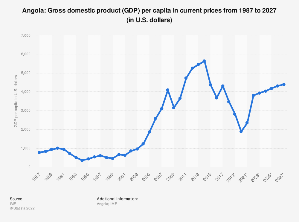 Statistic: Angola: Gross domestic product (GDP) per capita in current prices from 1984 to 2024* (in U.S. dollars) | Statista