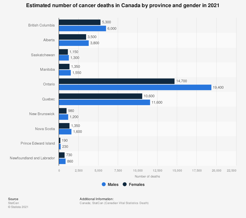 Statistic: Estimated number of cancer deaths in Canada by province and gender in 2019 | Statista
