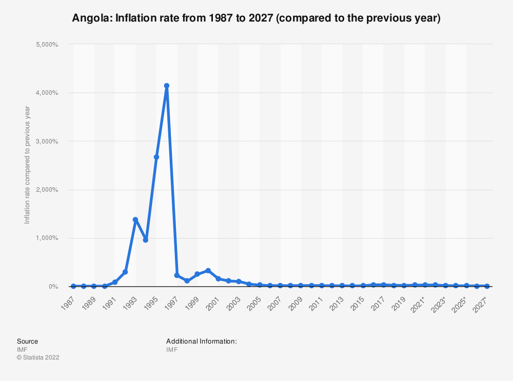 Statistic: Angola: Inflation rate from 1984 to 2024* (compared to the previous year) | Statista
