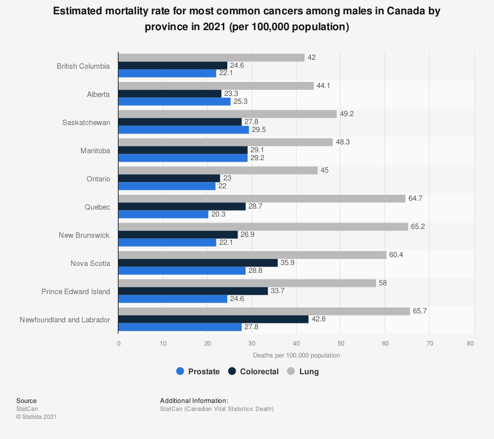 Statistic: Estimated mortality rate for most common cancers among males in Canada by province in 2019 (per 100,000 population) | Statista