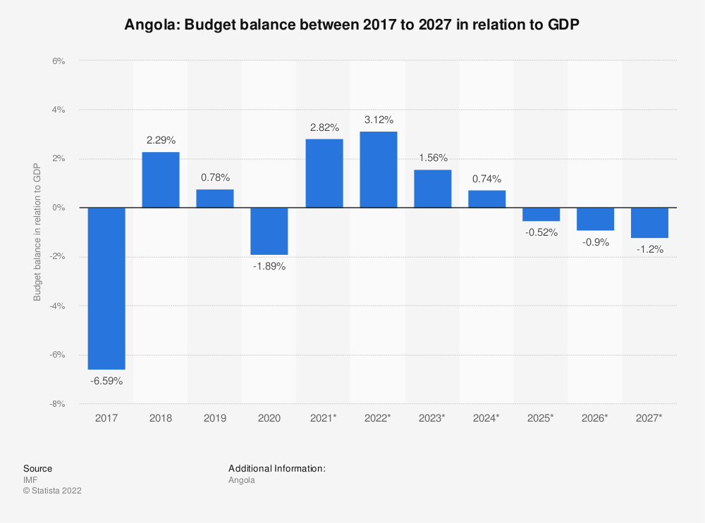 Statistic: Angola: Budget balance between 2014 to 2024* in relation to GDP | Statista