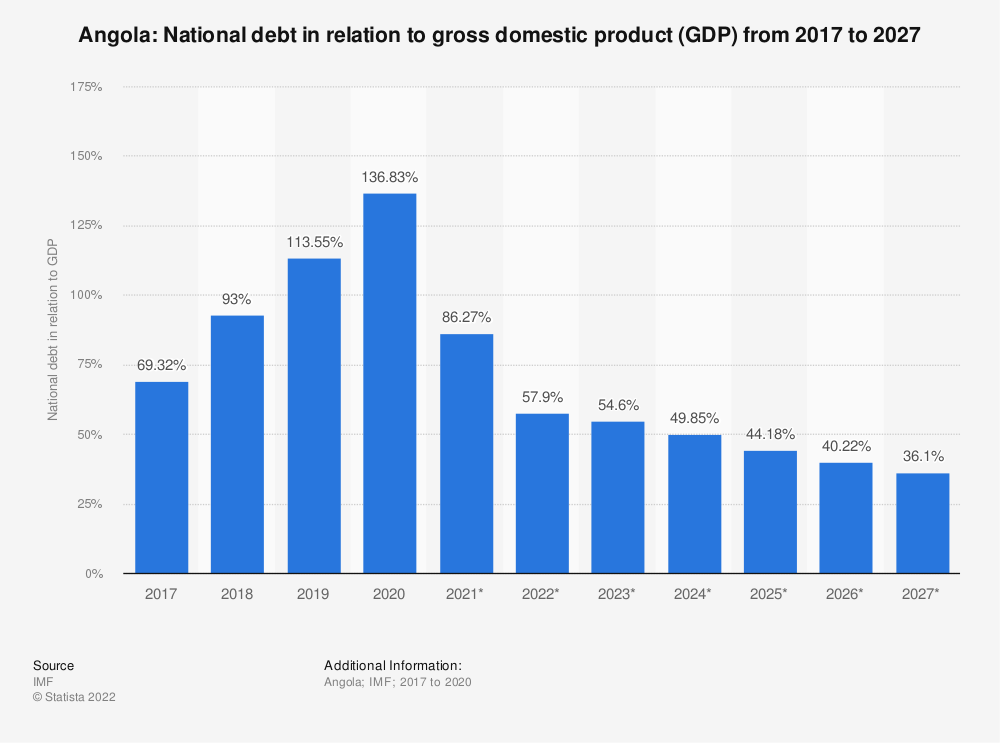 Statistic: Angola: National debt in relation to gross domestic product (GDP) from 2014 to 2024* | Statista
