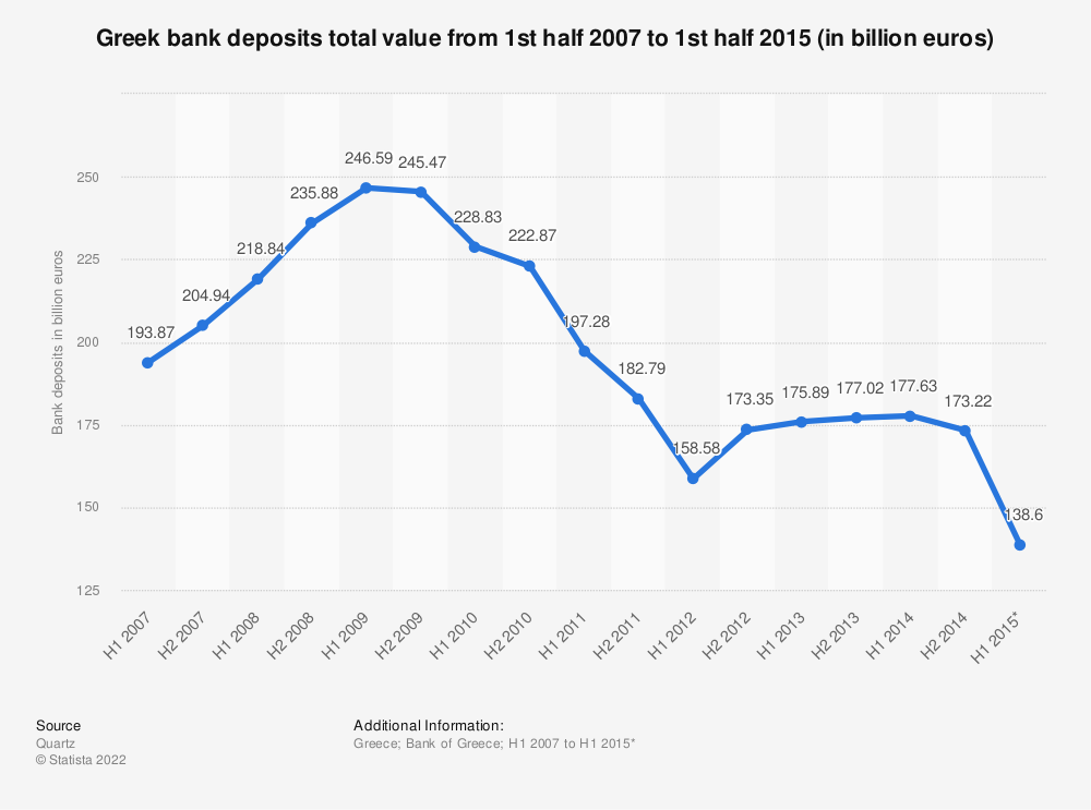 Statistic: Greek bank deposits total value from 1st half 2007 to 1st half 2015 (in billion euros)  | Statista