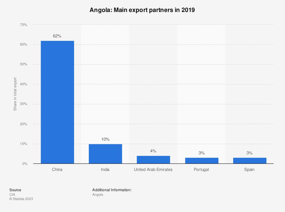 Statistic: Angola: Main export partners in 2017 | Statista