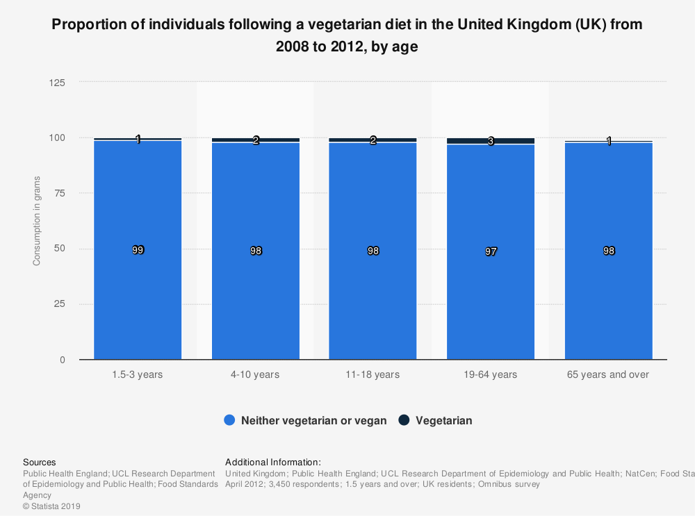 Statistic: Proportion of individuals following a vegetarian diet in the United Kingdom (UK) from 2008 to 2012, by age  | Statista