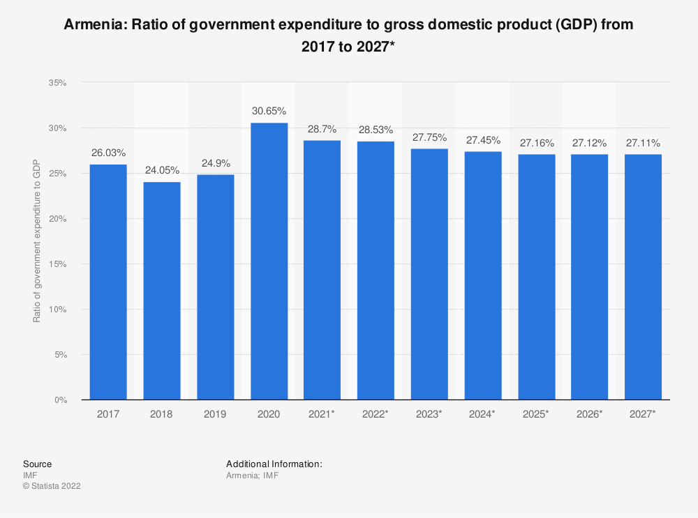 Statistic: Armenia: Ratio of government expenditure to gross domestic product (GDP) from 2014 to 2024* | Statista