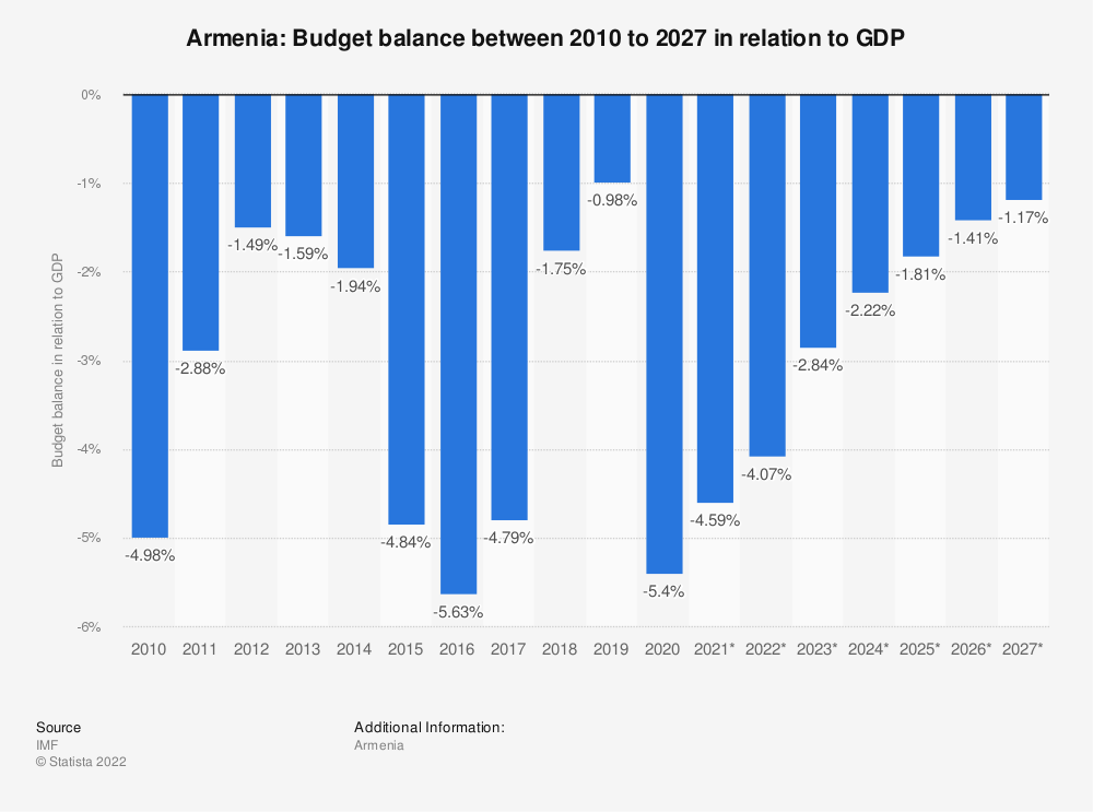 Statistic: Armenia: Budget balance between 2014 to 2024 in relation to GDP | Statista