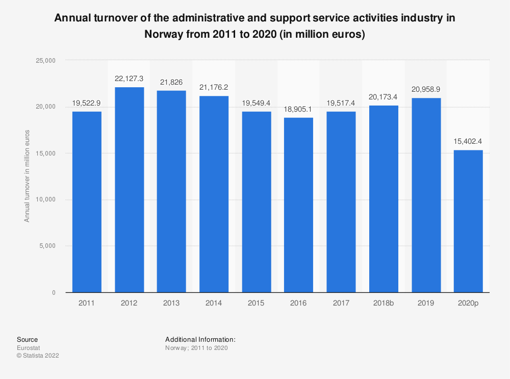 Statistic: Annual turnover of the administrative and support service activities industry in Norway from 2008 to 2015 (in million euros)   Statista