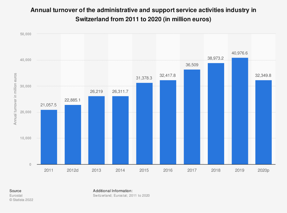 Statistic: Annual turnover of the administrative and support service activities industry in Switzerland from 2009 to 2016 (in million euros) | Statista