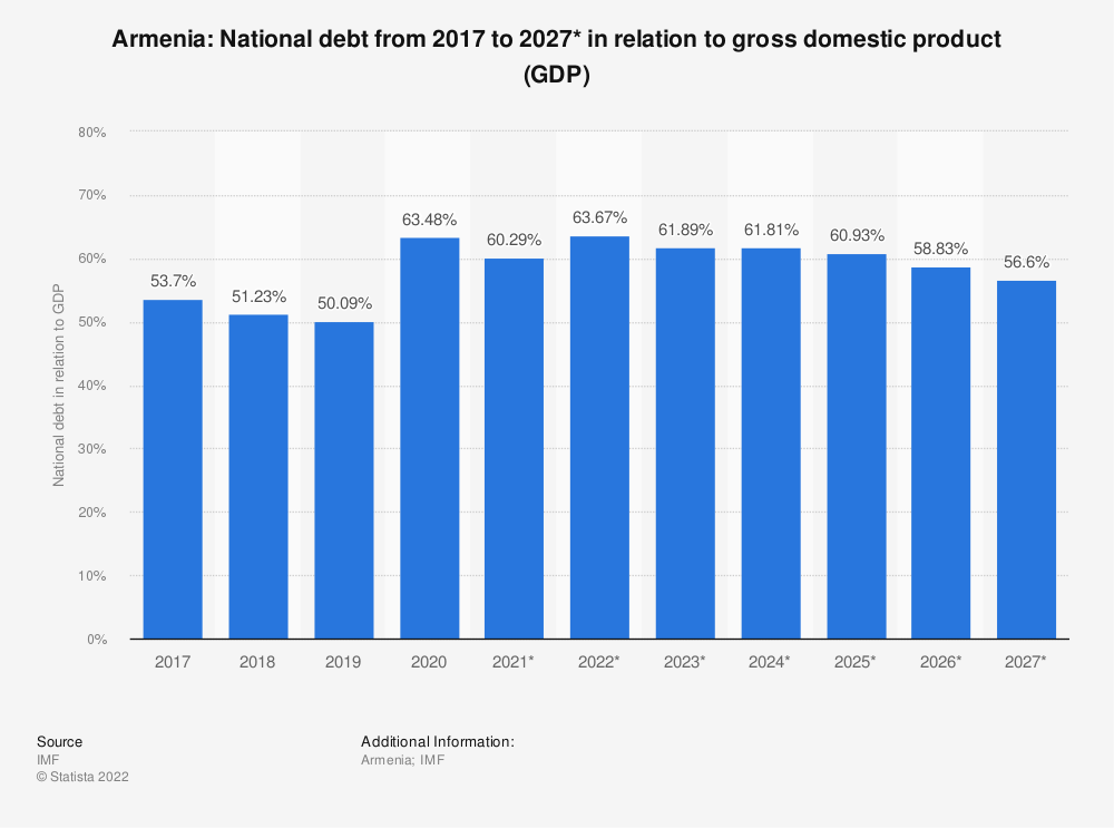 Statistic: Armenia: National debt from 2014 to 2024* in relation to gross domestic product (GDP) | Statista