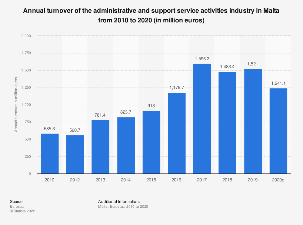 Statistic: Annual turnover of the administrative and support service activities industry in Malta from 2008 to 2015 (in million euros) | Statista