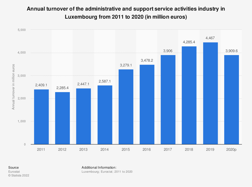 Statistic: Annual turnover of the administrative and support service activities industry in Luxembourg from 2008 to 2015 (in million euros) | Statista