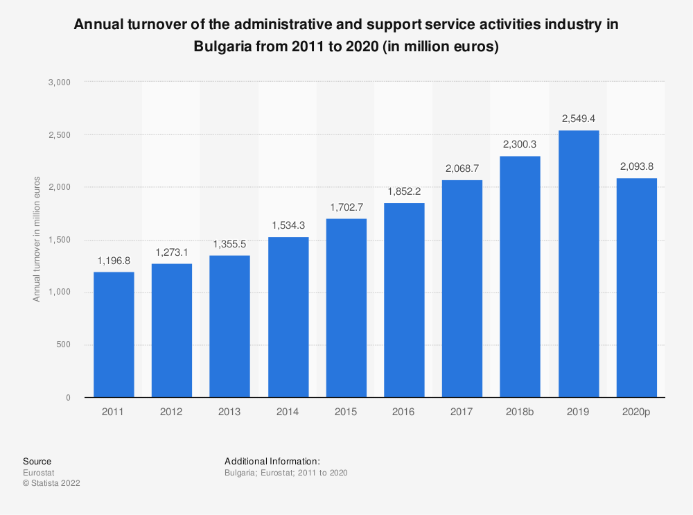 Statistic: Annual turnover of the administrative and support service activities industry in Bulgaria from 2008 to 2015 (in million euros) | Statista