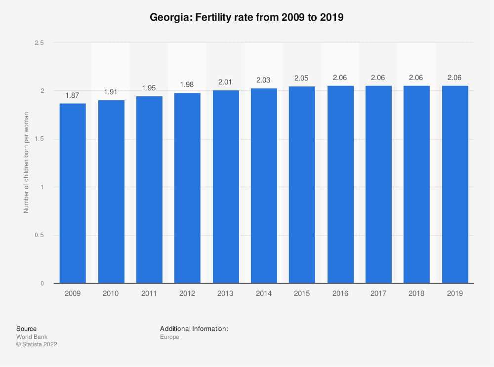 Statistic: Georgia: Fertility rate from 2008 to 2018 | Statista