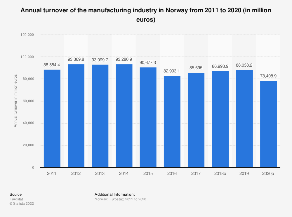 Statistic: Annual turnover of the manufacturing industry in Norway from 2008 to 2016 (in million euros) | Statista