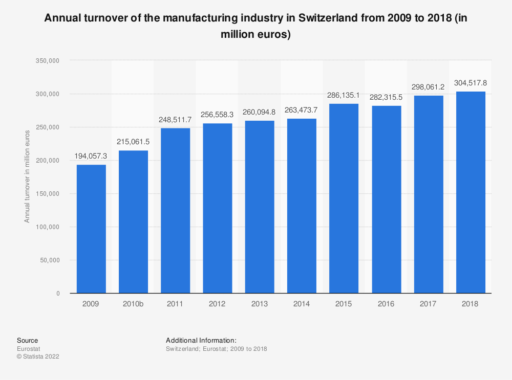 Statistic: Annual turnover of the manufacturing industry in Switzerland from 2009 to 2017 (in million euros) | Statista