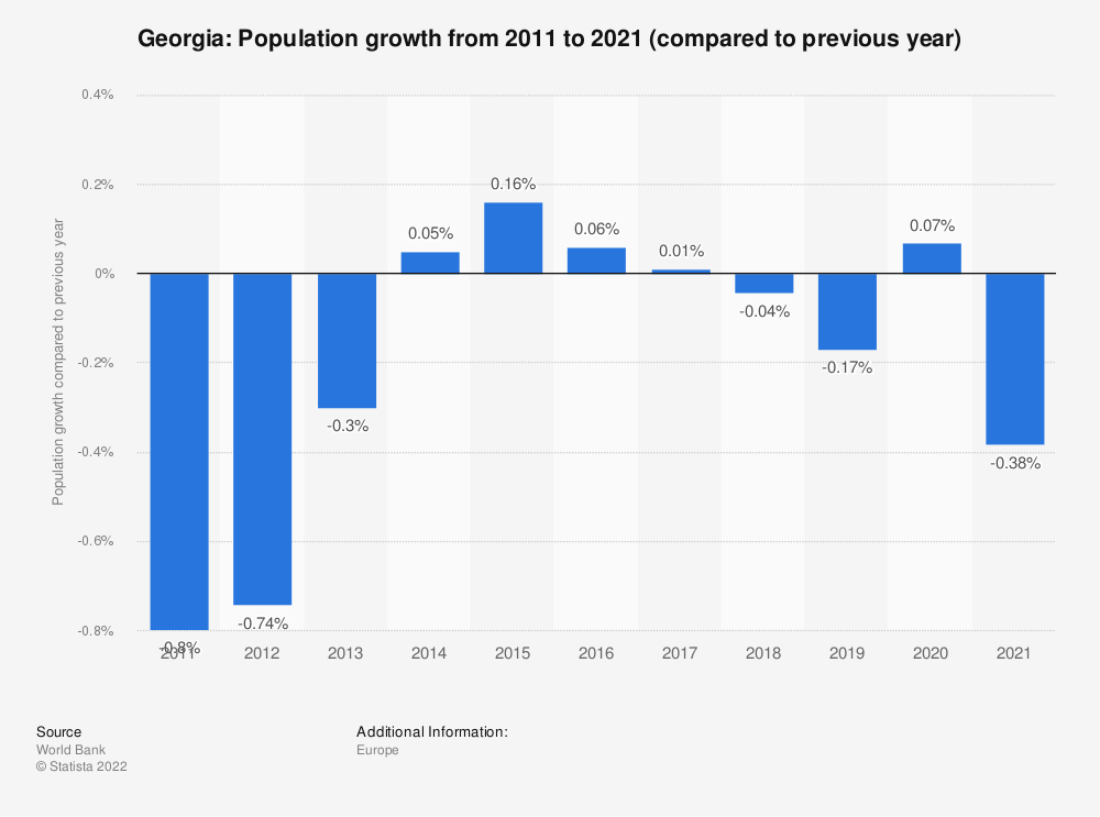 Statistic: Georgia: Population growth from 2010 to 2020 (compared to previous year) | Statista